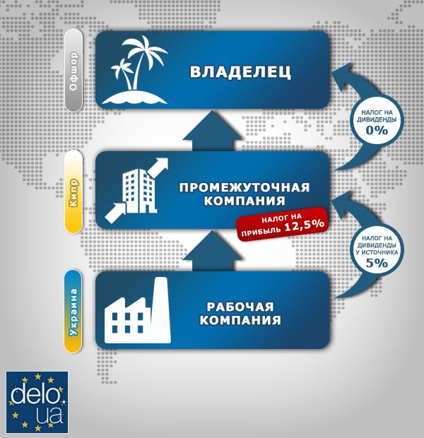 Схема с использованием Кипра