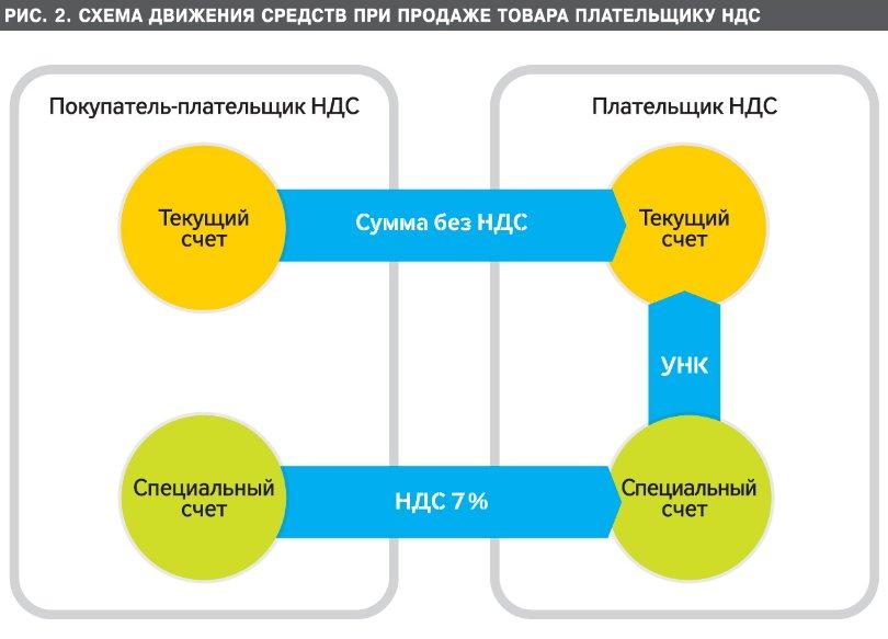 Схема движения средств при
