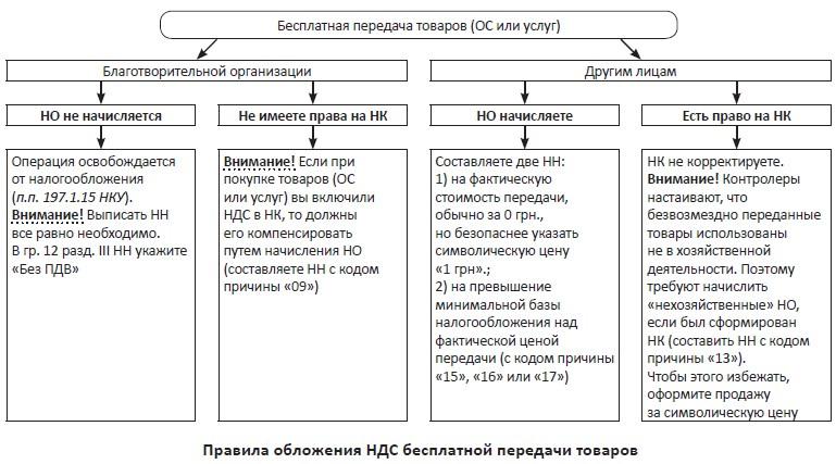 Документы и сокращения статьи