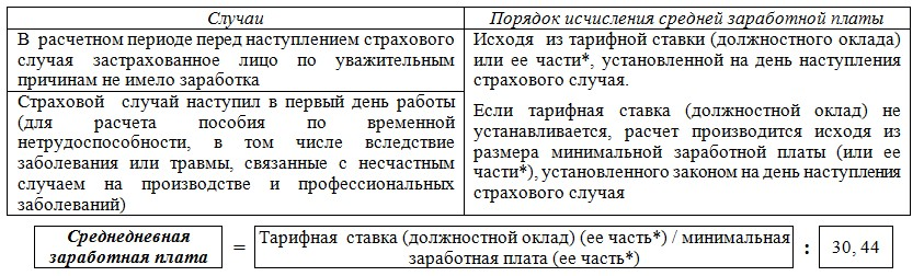 Инструкция О Порядке Исчисления Средней Заработной Платы Работников