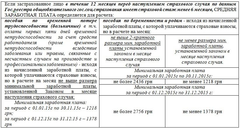 Больничный лист по минимальной заработной платы быстрый анализ мочи москва