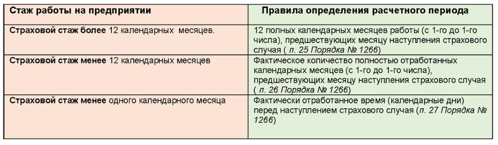Закон об отпусках в количестве календарных днях в украине