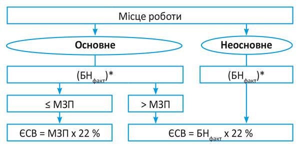 Мінзарплатне правило ЄСВ