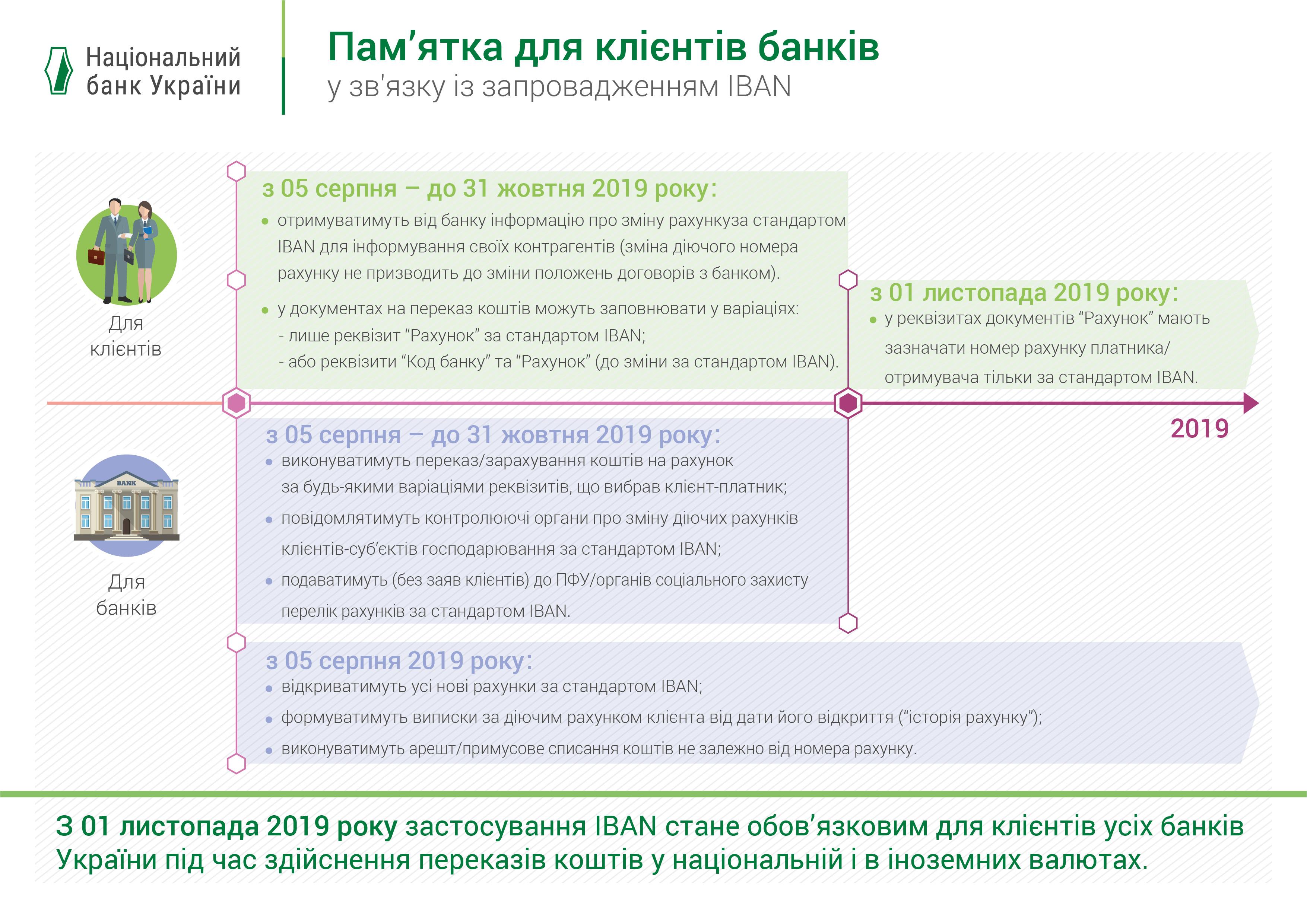 Що зміниться для клієнтів банків у зв'язку із запровадженням IBAN